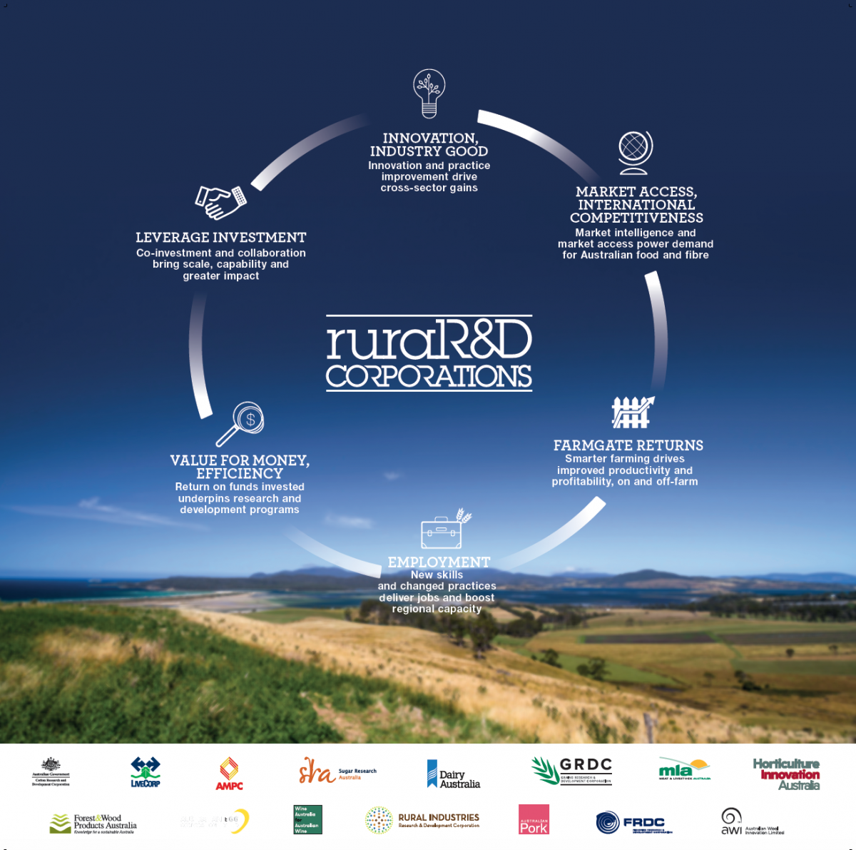 About crdc crdc for more on the rdcs and how were working together to deliver benefits for you visit the council of rdcs website ruralrdcperformance link falaconquin